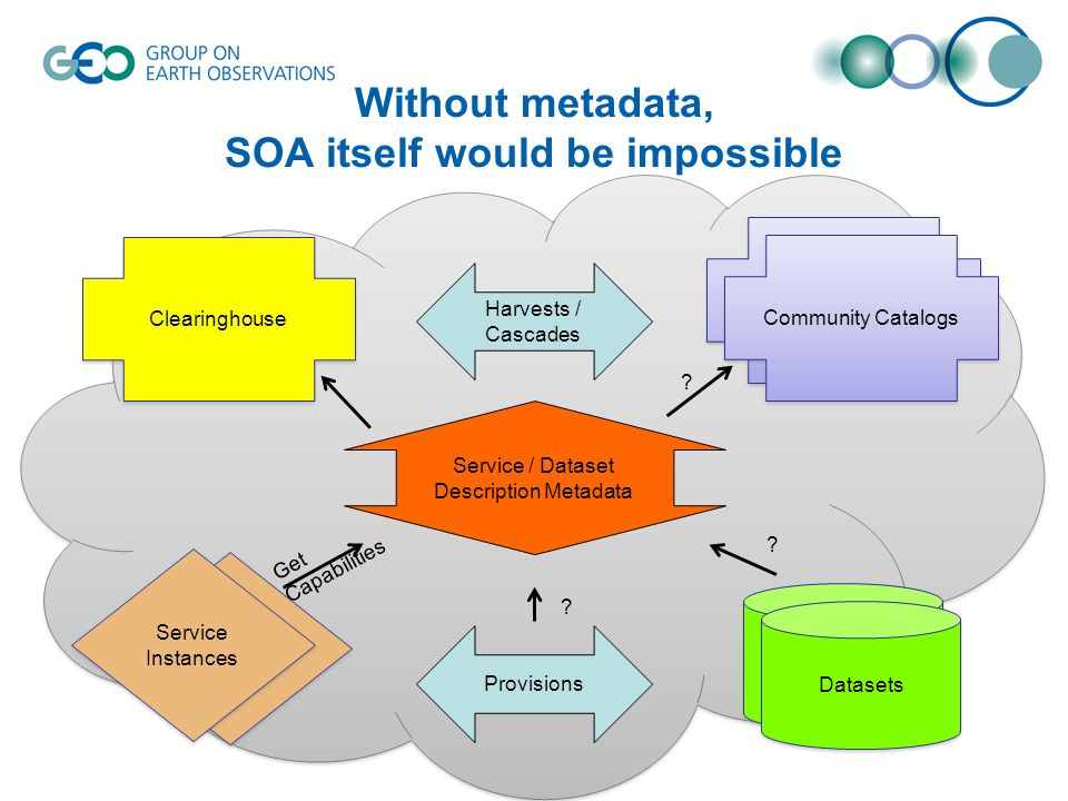 Without metadata, SOA itself would be impossible Datasets Service Instances Community Catalogs Provisions Clearinghouse Harvests / Cascades Service / Dataset Description Metadata Get Capabilities .