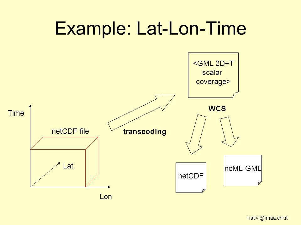 nativi@imaa.cnr.it Example: Lat-Lon-Time Lon Time Lat <GML 2D+T scalar coverage> netCDF file transcoding netCDF ncML-GML WCS