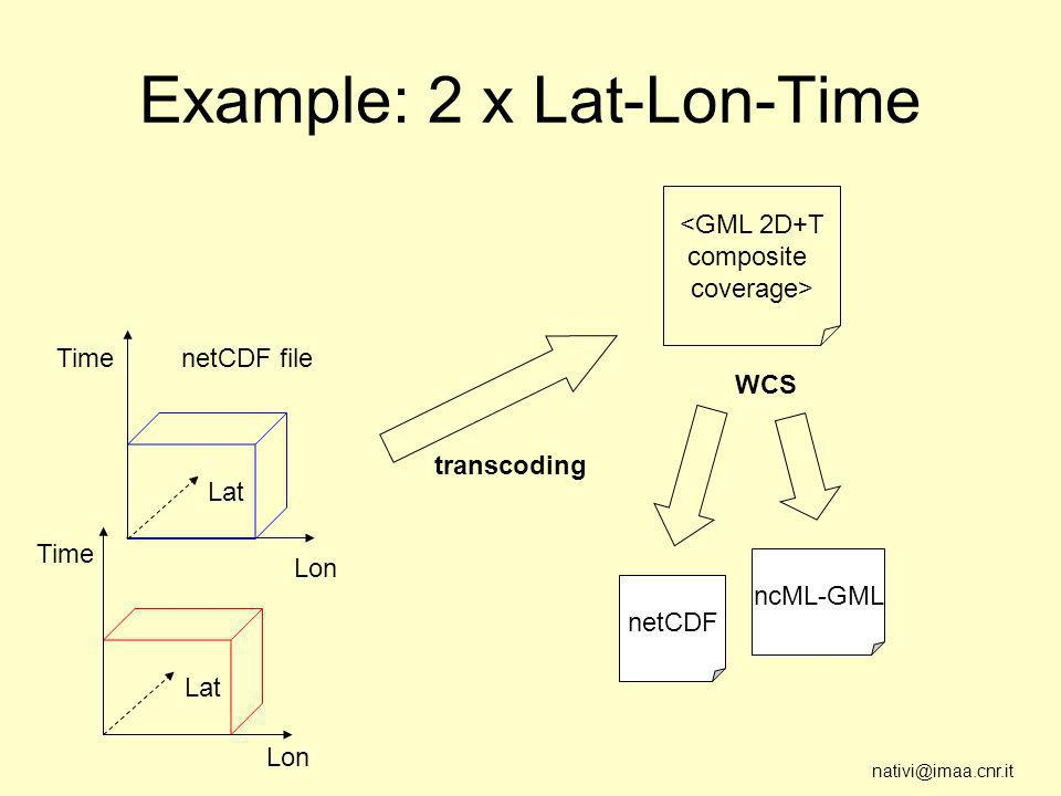 nativi@imaa.cnr.it Example: 2 x Lat-Lon-Time Lon <GML 2D+T composite coverage> transcoding netCDF ncML-GML WCS Time Lat Lon Time Lat netCDF file