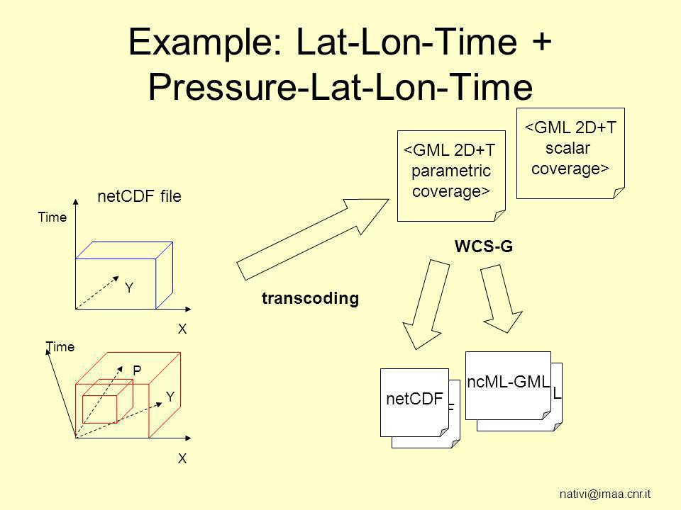 nativi@imaa.cnr.it netCDF Example: Lat-Lon-Time + Pressure-Lat-Lon-Time <GML 2D+T parametric coverage> transcoding netCDF WCS-G X Time Y P X Y netCDF file <GML 2D+T scalar coverage> ncML-GML