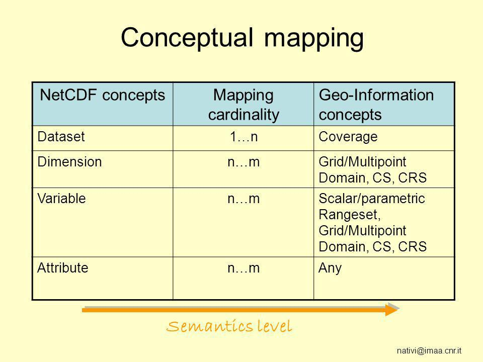 nativi@imaa.cnr.it Conceptual mapping NetCDF conceptsMapping cardinality Geo-Information concepts Dataset1…nCoverage Dimensionn…mGrid/Multipoint Domain, CS, CRS Variablen…mScalar/parametric Rangeset, Grid/Multipoint Domain, CS, CRS Attributen…mAny Semantics level