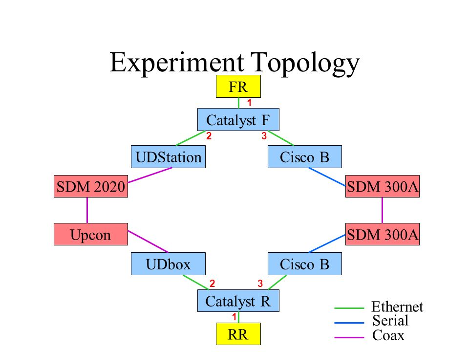 Experiment Topology FR RR Catalyst F Catalyst R UDStation SDM 2020 Upcon UDbox Cisco B SDM 300A Ethernet Serial Coax 1 23 1 23
