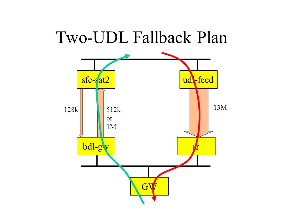 Two-UDL Fallback Plan sfc-sat2udl-feed bdl-gwrr GW 128k512k or 1M 13M