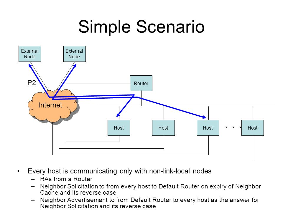 Simple Scenario Every host is communicating only with non-link-local nodes –RAs from a Router –Neighbor Solicitation to from every host to Default Router on expiry of Neighbor Cache and its reverse case –Neighbor Advertisement to from Default Router to every host as the answer for Neighbor Solicitation and its reverse case Internet Host Router External Node External Node P2