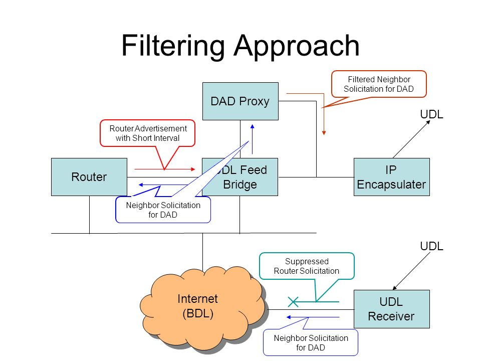 Filtering Approach UDL Feed Bridge IP Encapsulater Router Internet (BDL) Internet (BDL) UDL DAD Proxy UDL Receiver UDL Router Advertisement with Short Interval Suppressed Router Solicitation Neighbor Solicitation for DAD Filtered Neighbor Solicitation for DAD