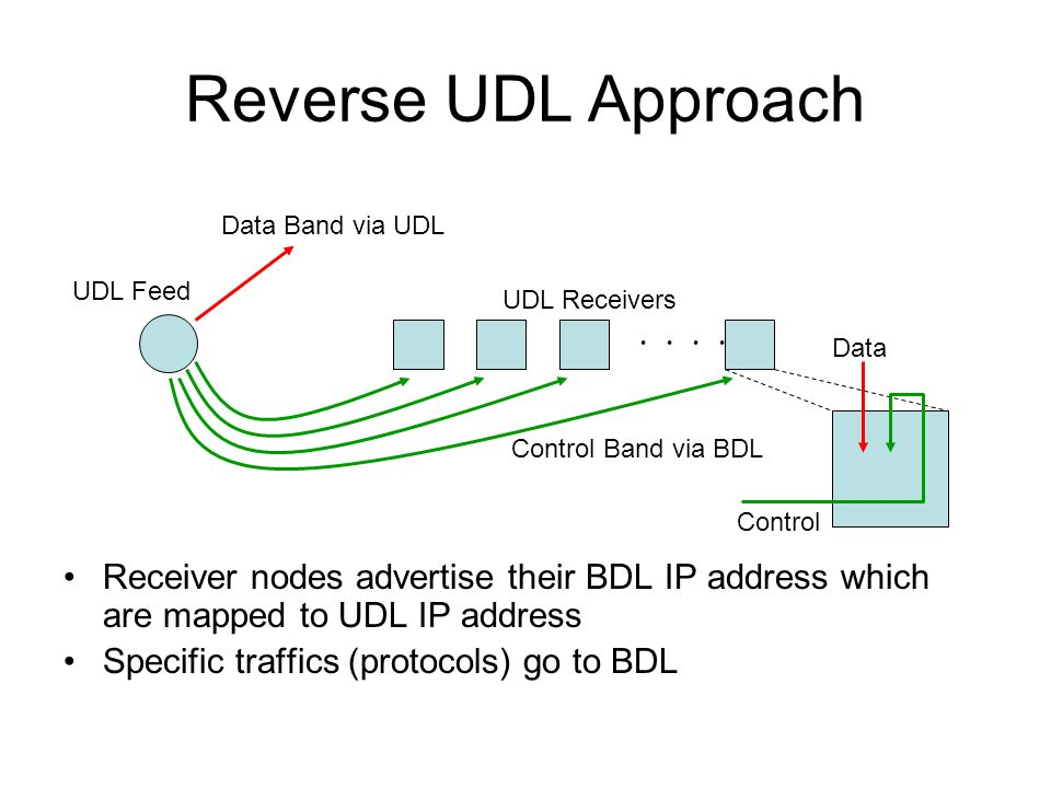 Reverse UDL Approach Receiver nodes advertise their BDL IP address which are mapped to UDL IP address Specific traffics (protocols) go to BDL Data Band via UDL Control Band via BDL Control Data UDL Receivers UDL Feed