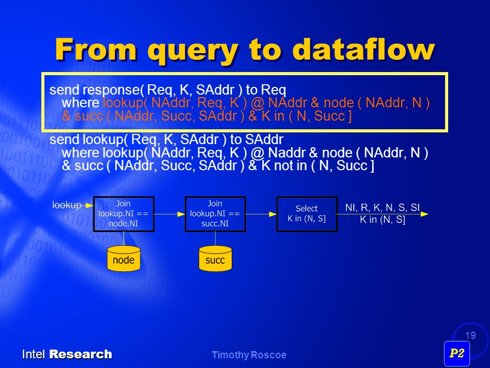 Timothy Roscoe Intel Research 19 From query to dataflow send response( Req, K, SAddr ) to Req where lookup( NAddr, Req, K ) @ NAddr & node ( NAddr, N ) & succ ( NAddr, Succ, SAddr ) & K in ( N, Succ ] send lookup( Req, K, SAddr ) to SAddr where lookup( NAddr, Req, K ) @ Naddr & node ( NAddr, N ) & succ ( NAddr, Succ, SAddr ) & K not in ( N, Succ ]