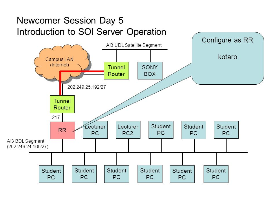 Newcomer Session Day 5 Introduction to SOI Server Operation Lecturer PC Lecturer PC2 Student PC Student PC Student PC Student PC Student PC Student PC Student PC Student PC Student PC Tunnel Router Campus LAN (Internet) Campus LAN (Internet) AI3 UDL Satellite Segment SONY BOX AI3 BDL Segment (202.249.24.160/27) 202.249.25.192/27 RR Tunnel Router 217 Configure as RR kotaro
