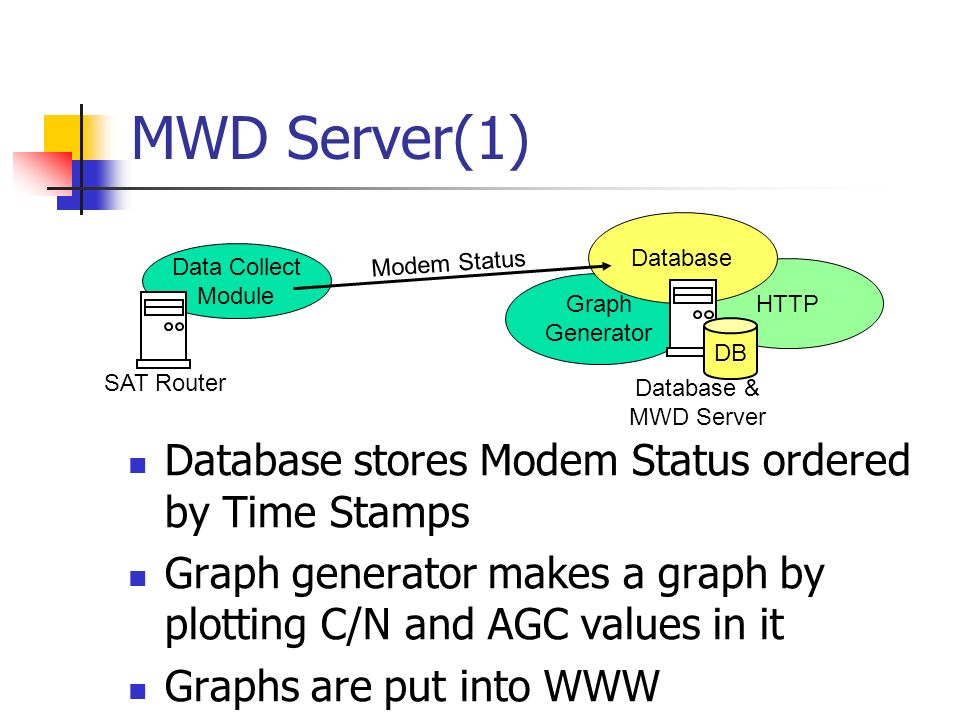 Graph Generator MWD Server(1) Database stores Modem Status ordered by Time Stamps Graph generator makes a graph by plotting C/N and AGC values in it Graphs are put into WWW HTTP Database DB Database & MWD Server SAT Router Data Collect Module Modem Status