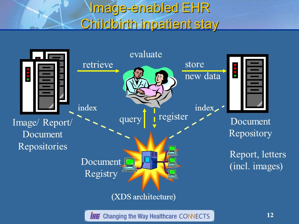 12 Image-enabled EHR Childbirth inpatient stay register index evaluate Document Registry Image/ Report/ Document Repositories index query retrieve Document Repository store new data Report, letters (incl.