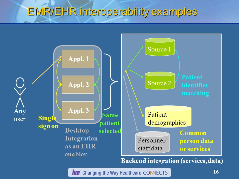 16 Desktop Integration as an EHR enabler Backend integration (services, data) EMR/EHR interoperability examples Appl.