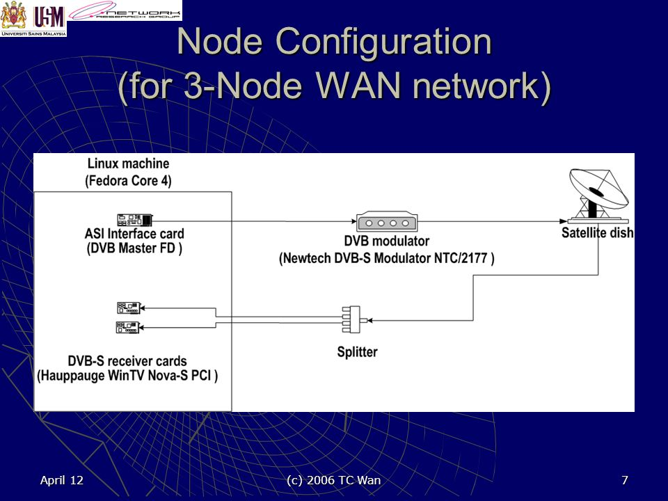 April 12 (c) 2006 TC Wan 7 Node Configuration (for 3-Node WAN network)