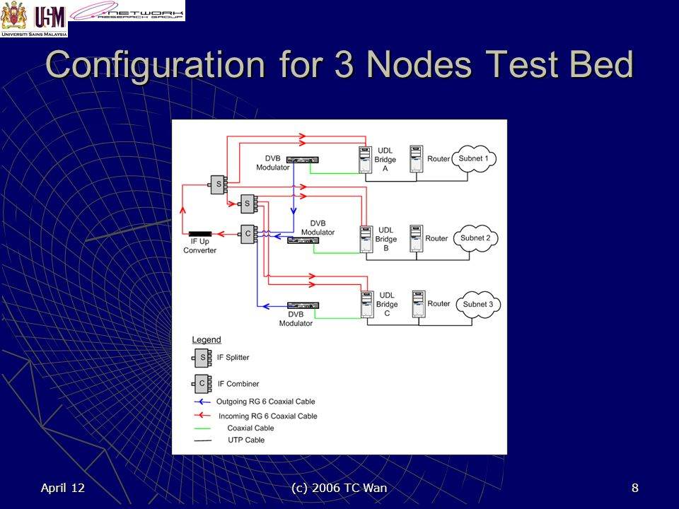 April 12 (c) 2006 TC Wan 8 Configuration for 3 Nodes Test Bed