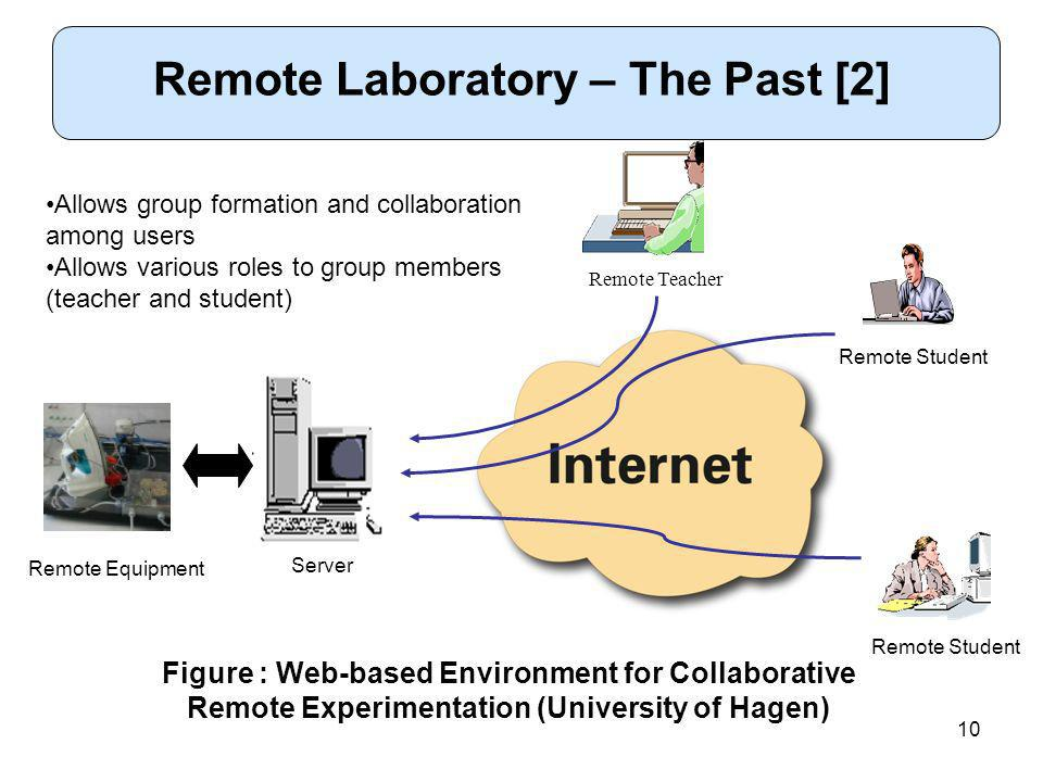 10 Remote Laboratory – The Past [2] Figure : Web-based Environment for Collaborative Remote Experimentation (University of Hagen) Remote Student Allows group formation and collaboration among users Allows various roles to group members (teacher and student) Server Remote Equipment Remote Teacher Remote Student