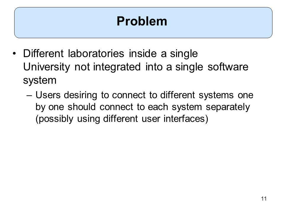 11 Different laboratories inside a single University not integrated into a single software system –Users desiring to connect to different systems one by one should connect to each system separately (possibly using different user interfaces) Problem