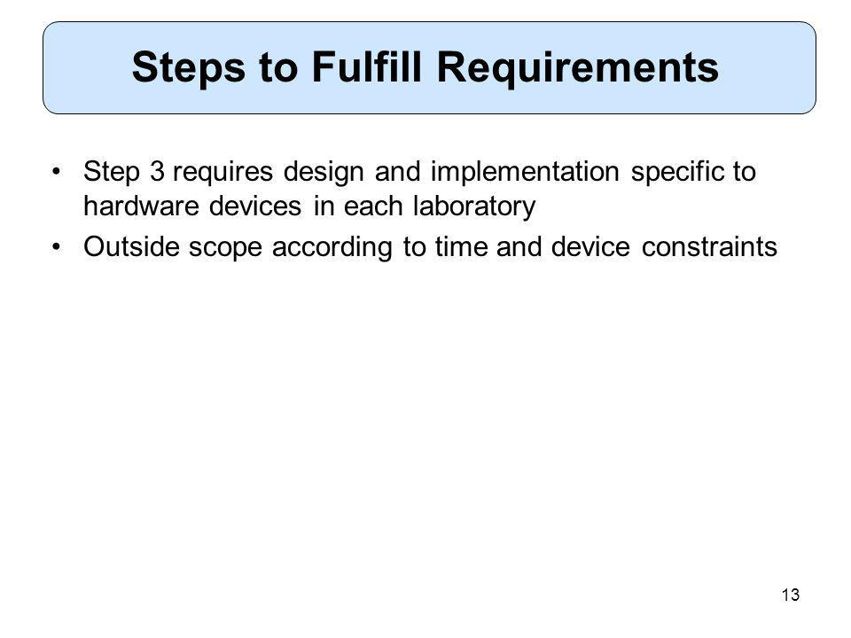 13 Step 3 requires design and implementation specific to hardware devices in each laboratory Outside scope according to time and device constraints Steps to Fulfill Requirements