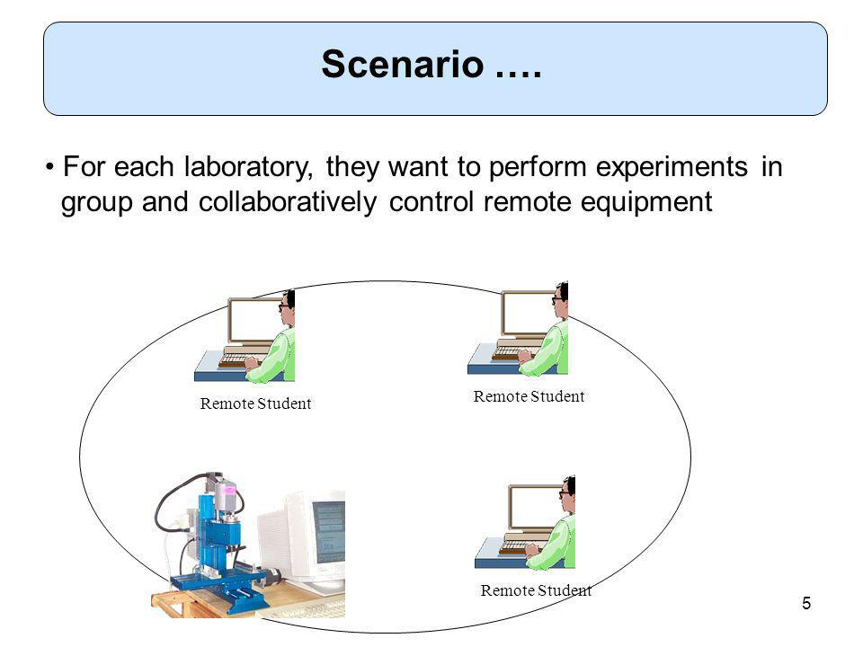 5 Remote Student For each laboratory, they want to perform experiments in group and collaboratively control remote equipment Scenario ….
