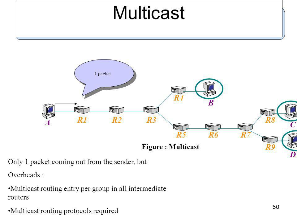 50 Multicast A B C D R1R2R3 R4 R5R6R7 R8 R9 Figure : Multicast 1 packet Only 1 packet coming out from the sender, but Overheads : Multicast routing entry per group in all intermediate routers Multicast routing protocols required