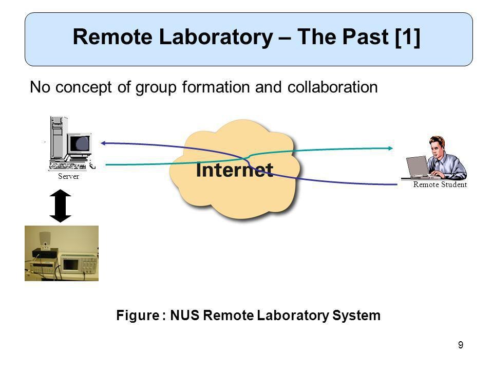 9 Remote Laboratory – The Past [1] Remote Student No concept of group formation and collaboration Figure : NUS Remote Laboratory System Server