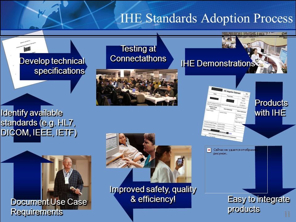 IHE Standards Adoption Process 11 Document Use Case Requirements Identify available standards (e.g.