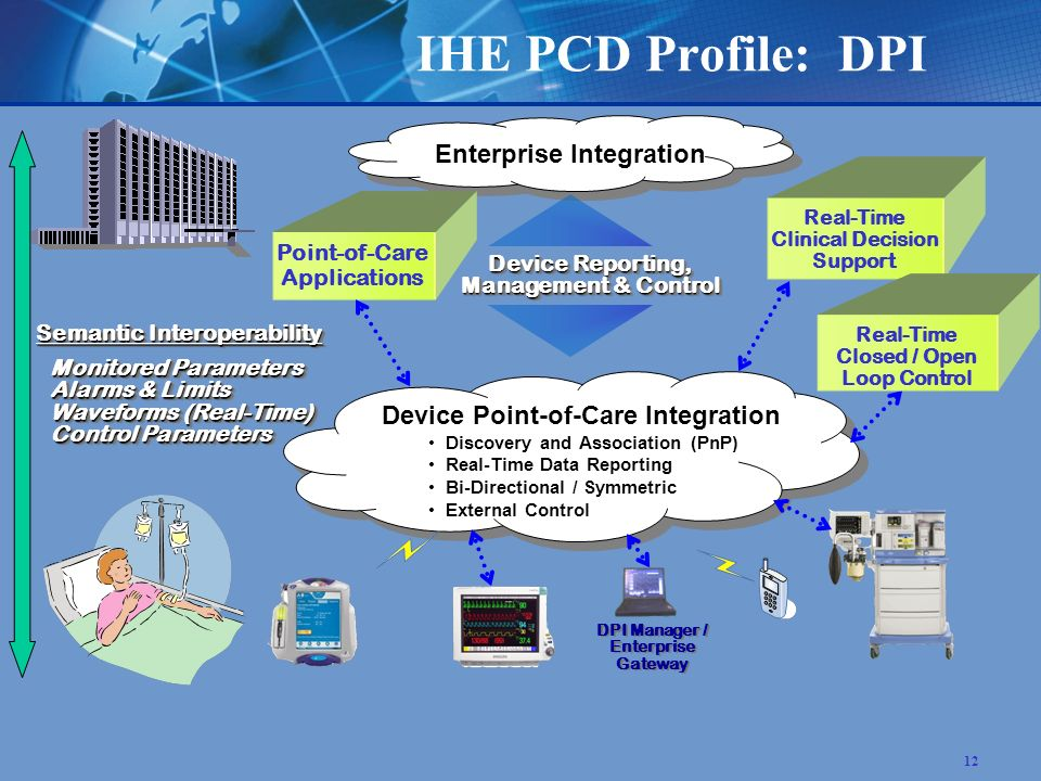 12 IHE PCD Profile: DPI Device Point-of-Care Integration Discovery and Association (PnP) Discovery and Association (PnP) Real-Time Data Reporting Real-Time Data Reporting Bi-Directional / Symmetric Bi-Directional / Symmetric External Control External Control Enterprise Integration Semantic Interoperability Monitored Parameters Alarms & Limits Waveforms (Real-Time) Control Parameters Semantic Interoperability Monitored Parameters Alarms & Limits Waveforms (Real-Time) Control Parameters Device Reporting, Management & Control Real-Time Clinical Decision Support Point-of-Care Applications Real-Time Closed / Open Loop Control DPI Manager / Enterprise Gateway