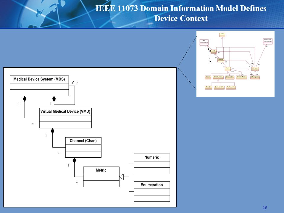 15 IEEE 11073 Domain Information Model Defines Device Context 1 0..n0..n
