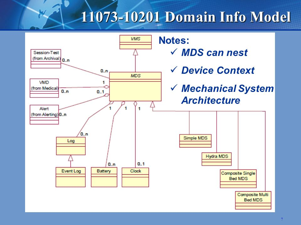 7 11073-10201 Domain Info Model Notes: MDS can nest Device Context Mechanical System Architecture