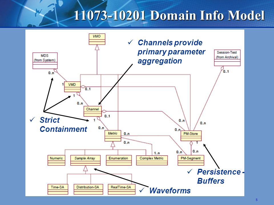 8 11073-10201 Domain Info Model Strict Containment Channels provide primary parameter aggregation Waveforms Persistence - Buffers