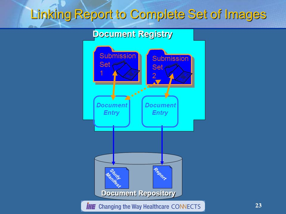 23 Linking Report to Complete Set of Images Document Repository Document Registry Document Entry Submission Set 1 Report Document Entry Submission Set 2 Study Manifest