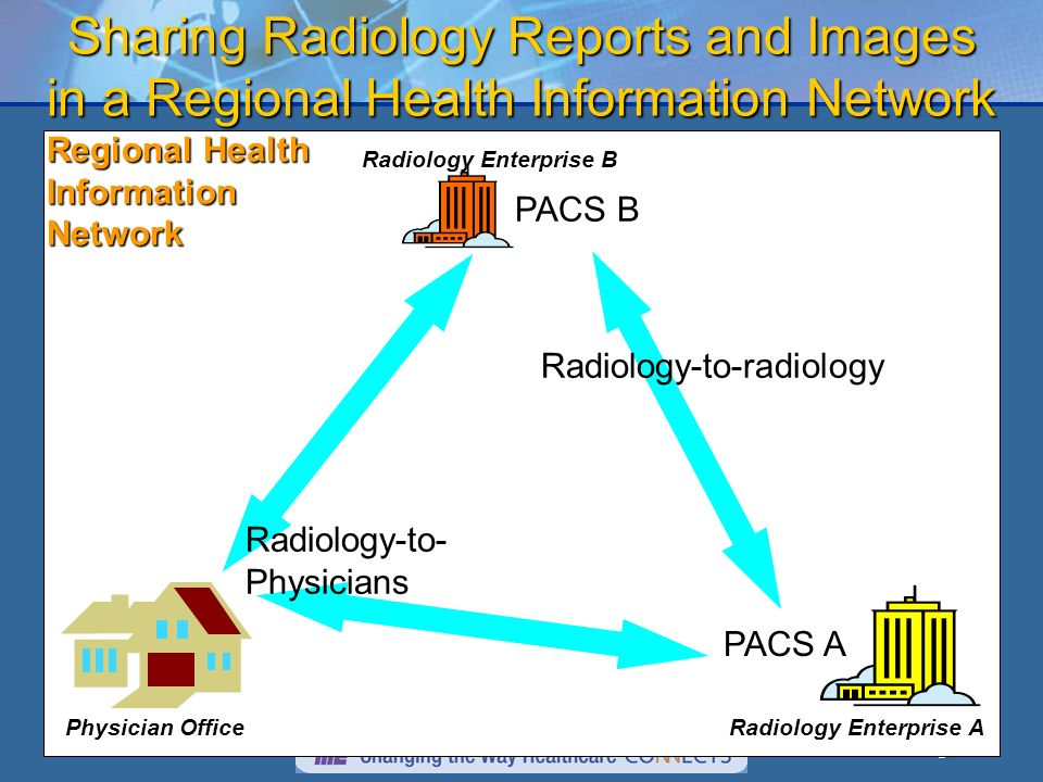 3 Sharing Radiology Reports and Images in a Regional Health Information Network Radiology Enterprise A Radiology Enterprise B Physician Office Regional Health Information Network PACS B PACS A Radiology-to-radiology Radiology-to- Physicians