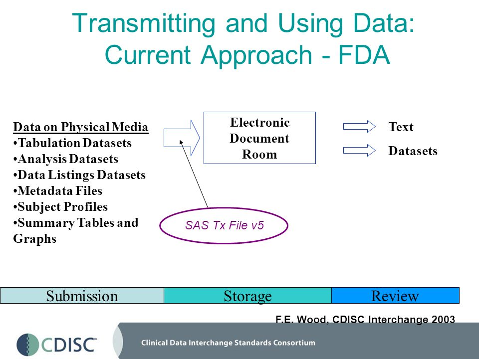 Transmitting and Using Data: Current Approach - FDA Data on Physical Media Tabulation Datasets Analysis Datasets Data Listings Datasets Metadata Files Subject Profiles Summary Tables and Graphs Datasets Text Electronic Document Room SubmissionStorageReview F.E.