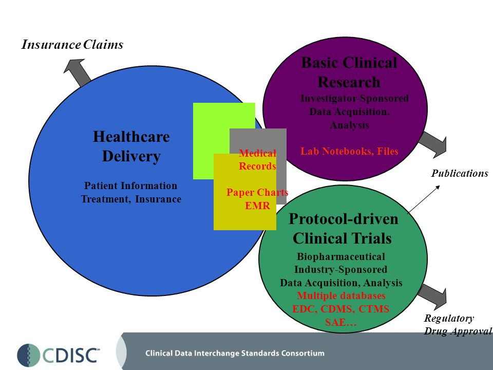 Healthcare Delivery Patient Information Treatment, Insurance Basic Clinical Research Investigator-Sponsored Data Acquisition, Analysis Lab Notebooks, Files Insurance Claims Protocol-driven Clinical Trials Biopharmaceutical Industry-Sponsored Data Acquisition, Analysis Multiple databases EDC, CDMS, CTMS SAE… Publications Regulatory Drug Approval Medical Records Paper Charts EMR