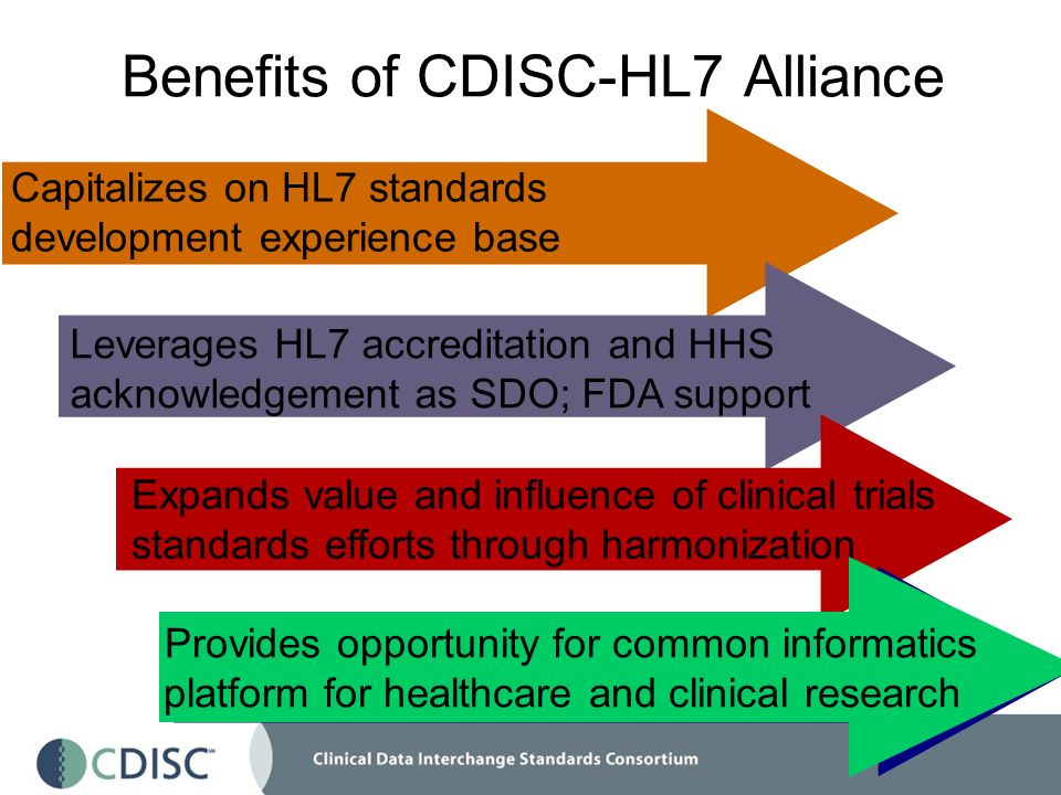 Leverages HL7 accreditation and HHS acknowledgement as SDO; FDA support Capitalizes on HL7 standards development experience base Expands value and influence of clinical trials standards efforts through harmonization Benefits of CDISC-HL7 Alliance Provides opportunity for common informatics platform for healthcare and clinical research