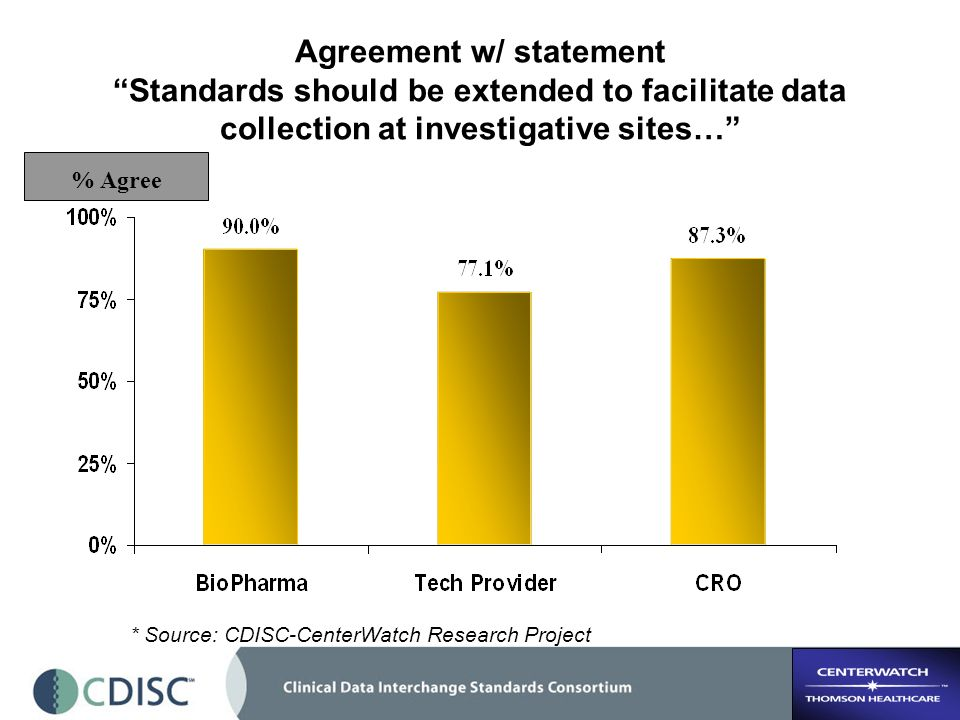 Agreement w/ statement Standards should be extended to facilitate data collection at investigative sites… % Agree * Source: CDISC-CenterWatch Research Project