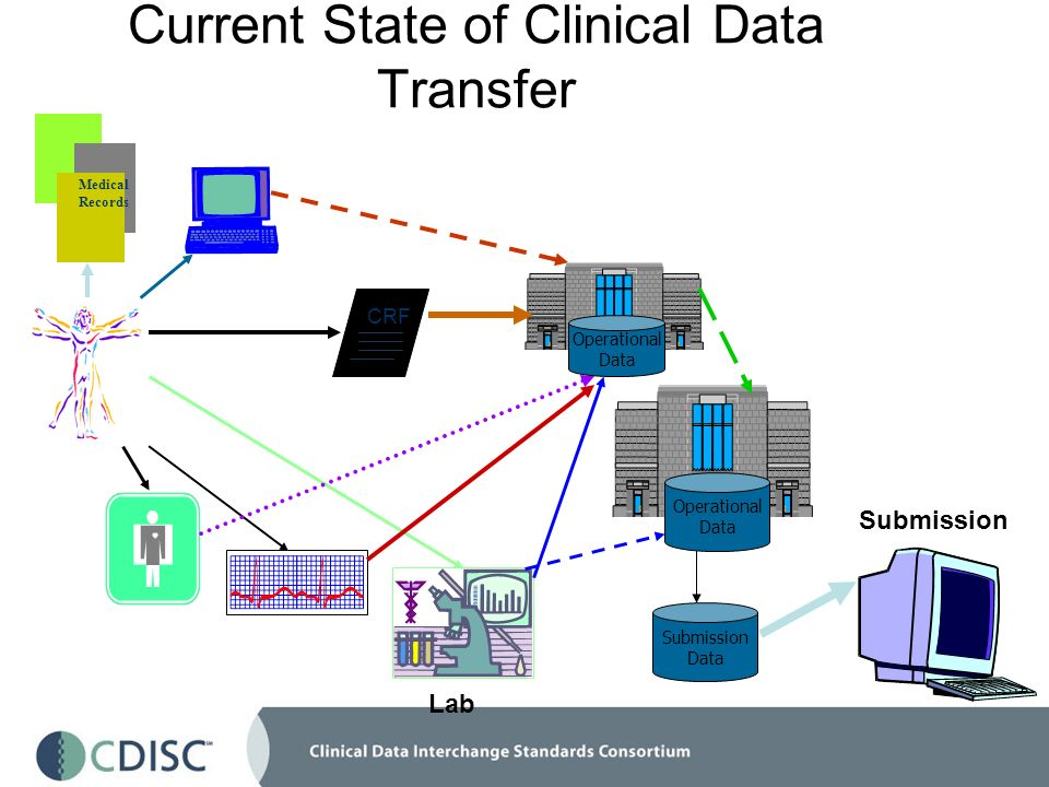 Current State of Clinical Data Transfer Lab Submission Data Submission Operational Data Operational Data Medical Records C CRF