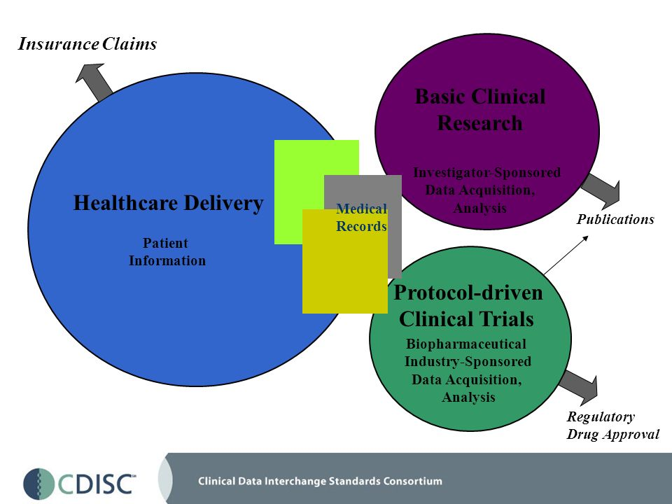 Healthcare Delivery Patient Information Basic Clinical Research Investigator-Sponsored Data Acquisition, Analysis Insurance Claims Protocol-driven Clinical Trials Biopharmaceutical Industry-Sponsored Data Acquisition, Analysis Publications Regulatory Drug Approval Medical Records