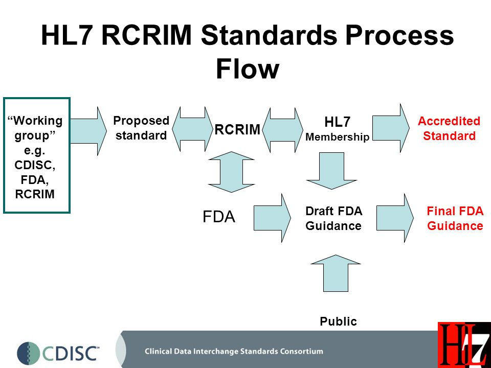 HL7 RCRIM Standards Process Flow HL7 Membership Accredited Standard Working group e.g.