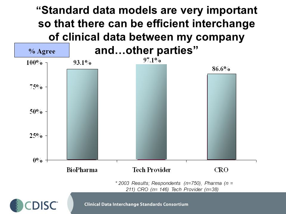 Standard data models are very important so that there can be efficient interchange of clinical data between my company and…other parties % Agree * 2003 Results; Respondents (n=750), Pharma (n = 211) CRO (n= 146) Tech Provider (n=38)