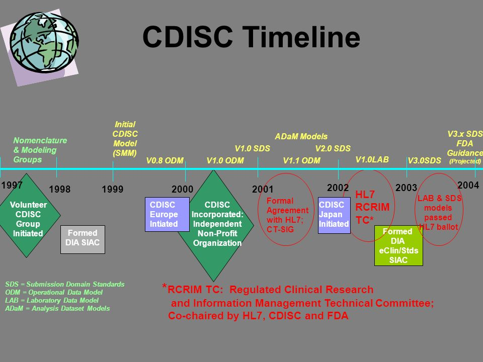 Formed DIA eClin/Stds SIAC Volunteer CDISC Group Initiated 1997 Formed DIA SIAC 1998 CDISC Incorporated: Independent Non-Profit Organization 20002001 CDISC Timeline CDISC Europe Intiated CDISC Japan Initiated 1999 20022003 Initial CDISC Model (SMM) V3.x SDS FDA Guidance (Projected) V2.0 SDSV1.0 SDS Nomenclature & Modeling Groups V0.8 ODMV3.0SDSV1.0 ODMV1.1 ODM SDS = Submission Domain Standards ODM = Operational Data Model LAB = Laboratory Data Model ADaM = Analysis Dataset Models ADaM Models Formal Agreement with HL7; CT-SIG HL7 RCRIM TC* LAB & SDS models passed HL7 ballot * RCRIM TC: Regulated Clinical Research and Information Management Technical Committee; Co-chaired by HL7, CDISC and FDA 2004 V1.0LAB