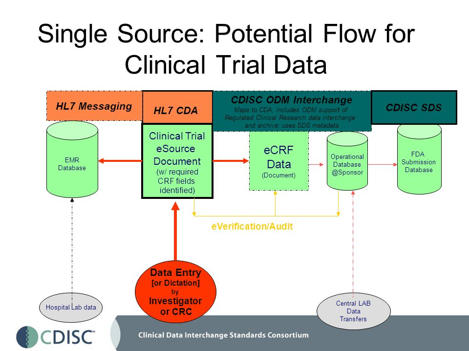 Single Source: Potential Flow for Clinical Trial Data Clinical Trial eSource Document (w/ required CRF fields identified) eCRF Data (Document) Central LAB Data Transfers Hospital Lab data Operational Database @Sponsor HL7 CDA CDISC ODM Interchange Maps to CDA, includes ODM support of Regulated Clinical Research data interchange and archive; uses SDS metadata FDA Submission Database CDISC SDS HL7 Messaging EMR Database eVerification/Audit Data Entry [or Dictation] by Investigator or CRC