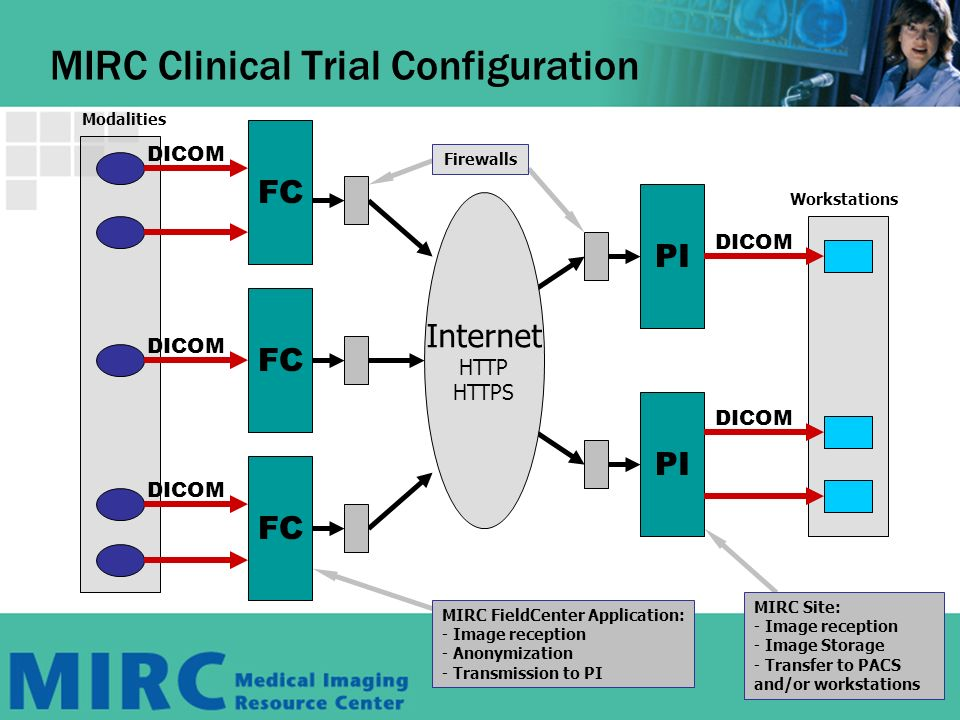 FC DICOM FC DICOM FC DICOM PI DICOM PI DICOM MIRC Clinical Trial Configuration Modalities MIRC FieldCenter Application: - Image reception - Anonymization - Transmission to PI Workstations MIRC Site: - Image reception - Image Storage - Transfer to PACS and/or workstations Firewalls Internet HTTP HTTPS