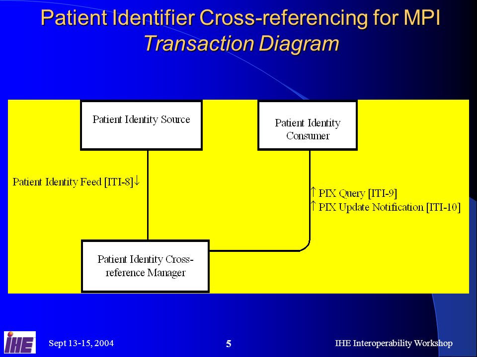 Sept 13-15, 2004IHE Interoperability Workshop 5 Patient Identifier Cross-referencing for MPI Transaction Diagram