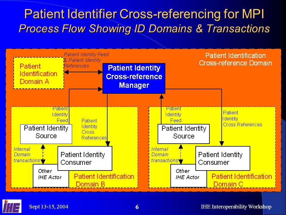 Sept 13-15, 2004IHE Interoperability Workshop 6 Patient Identifier Cross-referencing for MPI Process Flow Showing ID Domains & Transactions