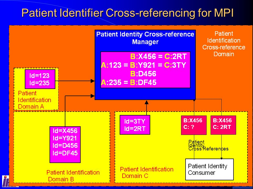 Sept 13-15, 2004IHE Interoperability Workshop 7 Patient Identifier Cross-referencing for MPI B:X456 C: 2RT Identity Patient Cross References B:X456 C: