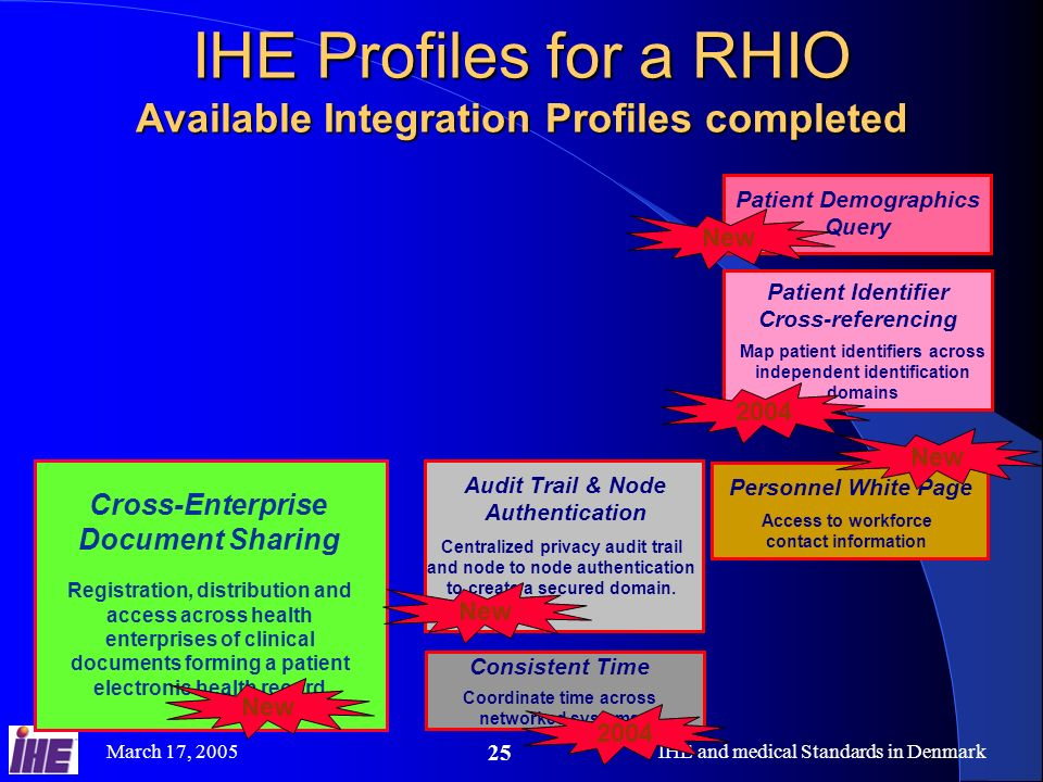 March 17, 2005IHE and medical Standards in Denmark 25 IHE Profiles for a RHIO Available Integration Profiles completed Cross-Enterprise Document Sharing Registration, distribution and access across health enterprises of clinical documents forming a patient electronic health record New Patient Identifier Cross-referencing Map patient identifiers across independent identification domains Patient Demographics Query New 2004 Consistent Time Coordinate time across networked systems Audit Trail & Node Authentication Centralized privacy audit trail and node to node authentication to create a secured domain.