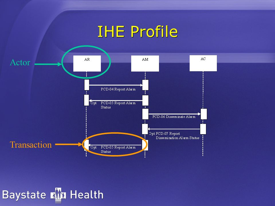 IHE Profile Transaction Actor