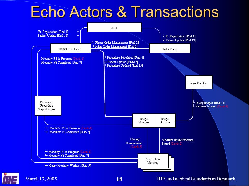 March 17, 2005IHE and medical Standards in Denmark 18 Echo Actors & Transactions Pt.