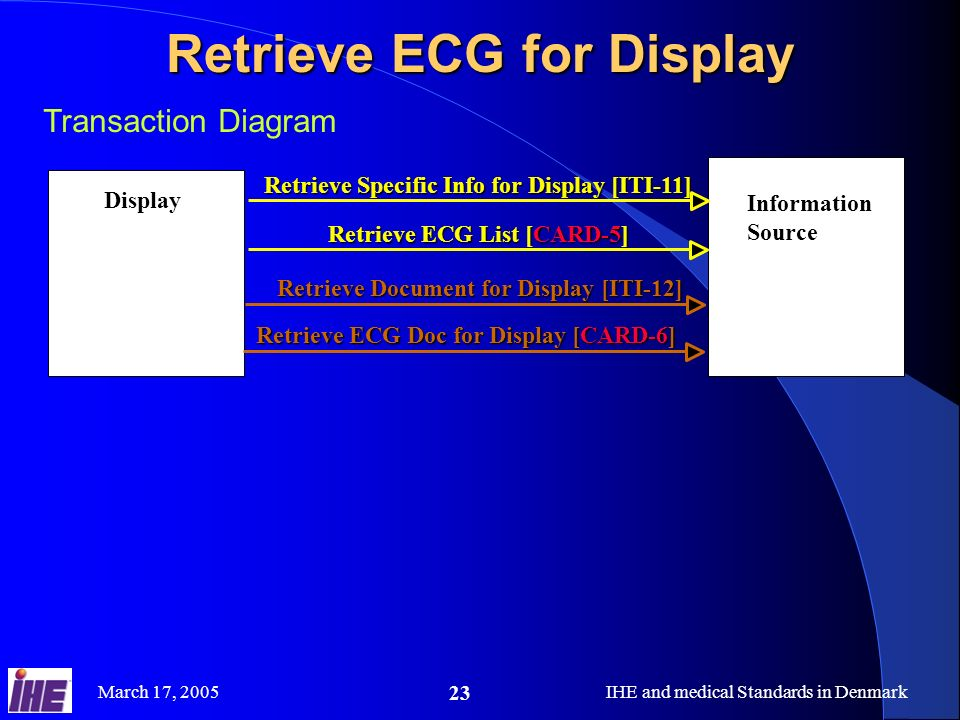 March 17, 2005IHE and medical Standards in Denmark 23 Transaction Diagram Retrieve ECG for Display Display Information Source Retrieve Specific Info for Display [ITI-11] Retrieve Document for Display [ITI-12] Retrieve ECG List [CARD-5] Retrieve ECG Doc for Display [CARD-6]