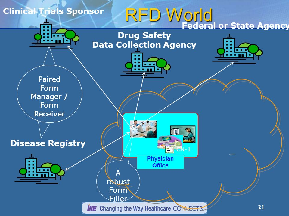 21 RFD World Clinical Trials Sponsor Federal or State Agency Disease Registry Drug Safety Data Collection Agency Paired Form Manager / Form Receiver Physician Office CN-1 A robust Form Filler Paired Form Manager / Form Receiver