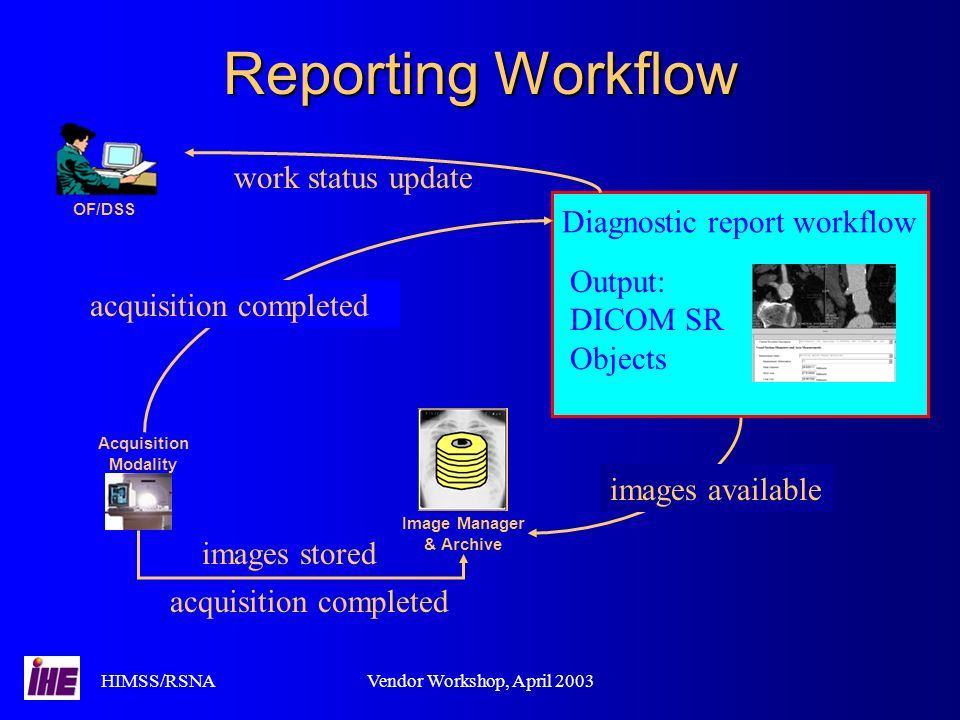 HIMSS/RSNAVendor Workshop, April 2003 Diagnostic report workflow Reporting Workflow Acquisition Modality Image Manager & Archive images stored acquisition completed images available OF/DSS work status update Output: DICOM SR Objects